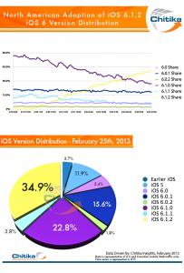 iOS-distribution