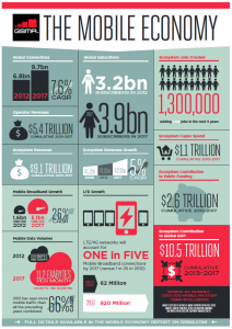 the-mobile-economy