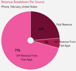 revenue-breakdown