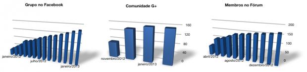 stat201302-membros