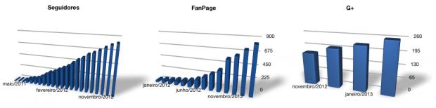 stat201302-social