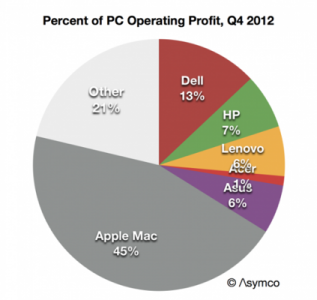 Apple-pc-profit