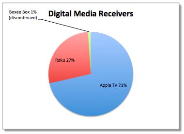 Apple-tv-71-porcento
