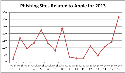 phishing-apple-id-chart