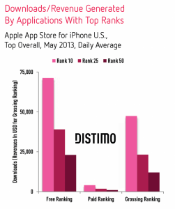 Downloads-Revenues-Top-Apps-iPhone-Distimo
