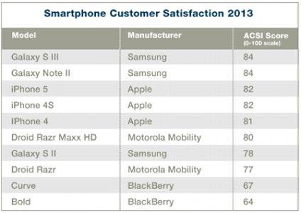 smartphone-customer-sat