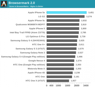 iPhone-5s-smartphone-mais-rapido-do-mundo