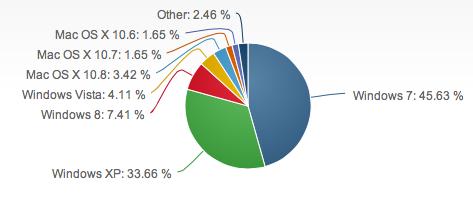 windows-8-supera-usuários-os-x