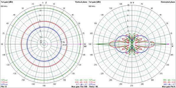 antena-0_7-4_49-_13_4-dbi-2d