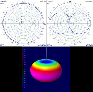 antena-0_7-dbi