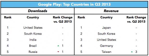 brasil-gplay-rank-q3_13