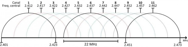 canais-wi-fi
