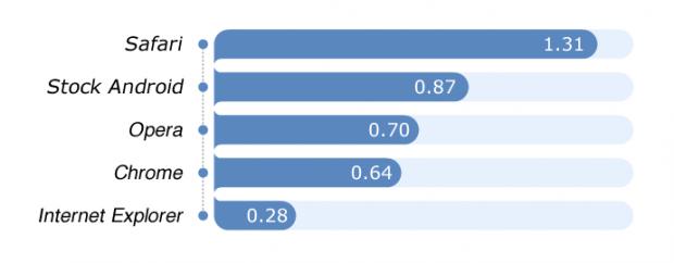 usability-score-fixya