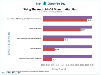 chart-of-the-day-ios-android-monetization-gap