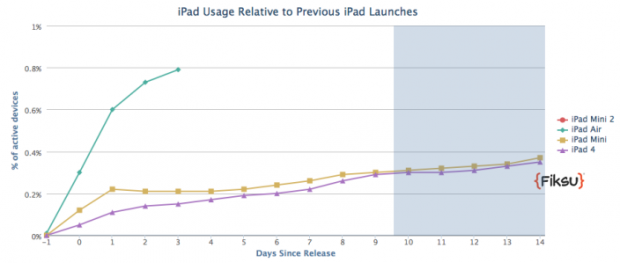 iPad-air-adoption