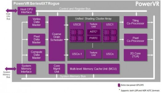PowerVR-Series6XT-GPU