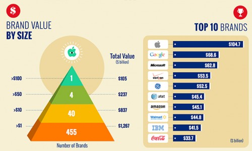 14.03.18-Brand-Value