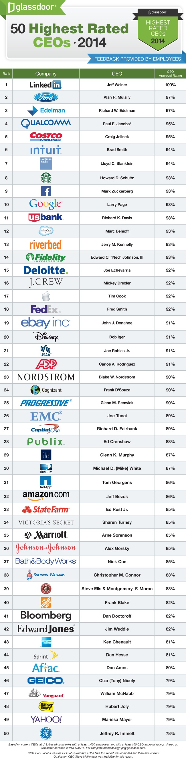 Highest-Rated-CEOs_2014