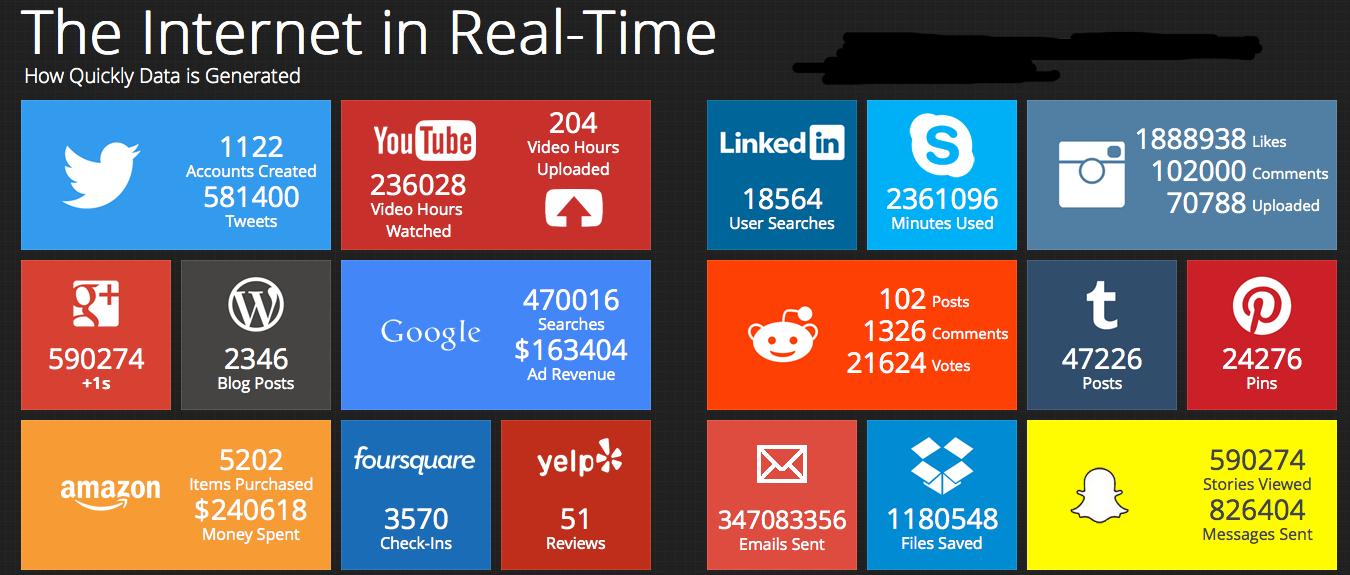 internet-em-tempo-real
