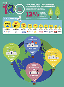 top-100-brand-infographic-