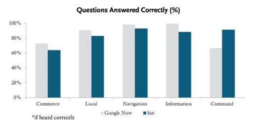 google-now-e-melhor-que-siri