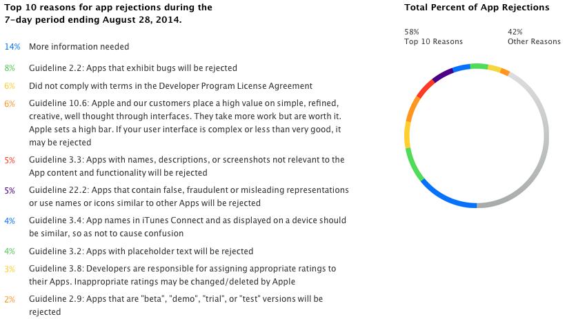 quais-os-motivos-mais-comuns-para-a-apple-rejeitar-um-app