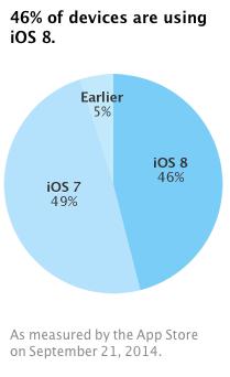 apple-diz-que-48-0os-dispositivos-ja-estao-com-ios-8