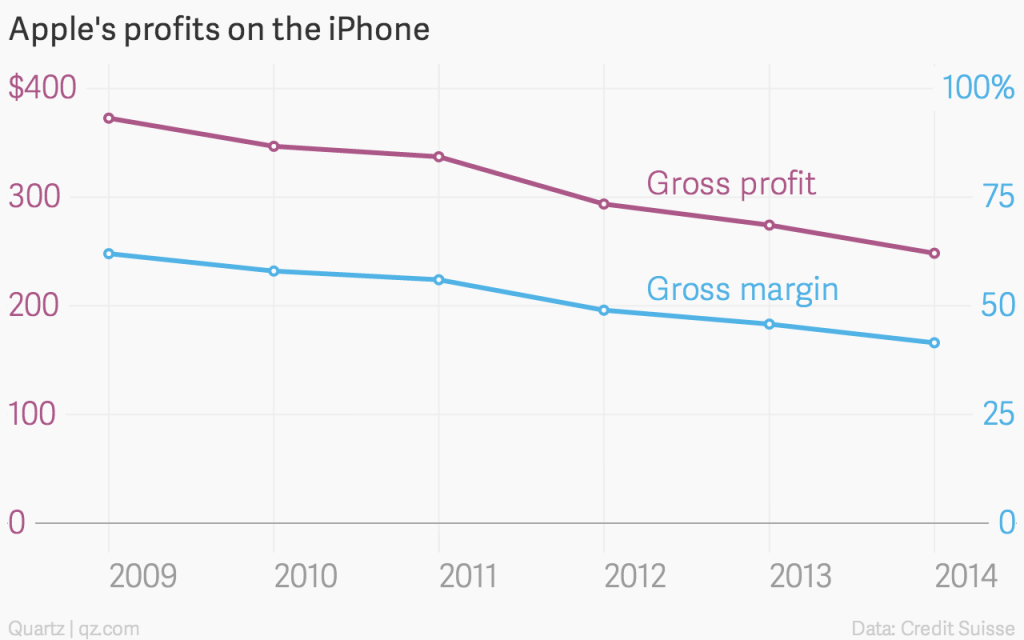 apple-s-profits-on-the-iphone-gross-profit-gross-margin_chartbuilder