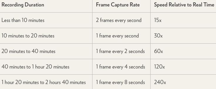 como-funciona-o-time-lapse-do-ios-8-tabela