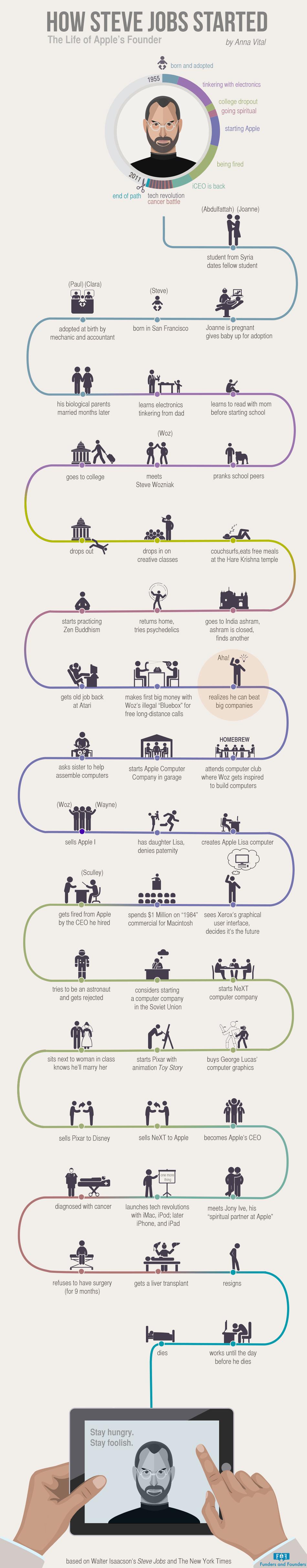 infografico-a-vida-de-steve-jobs
