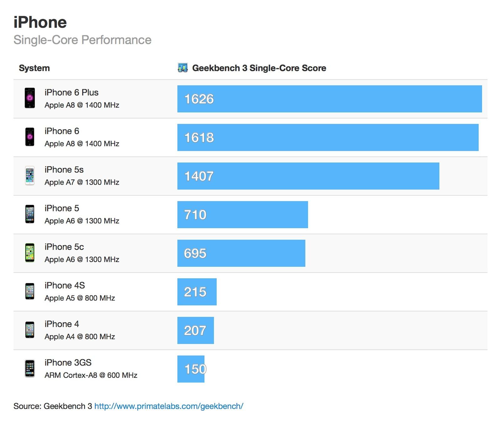 iphone-sc