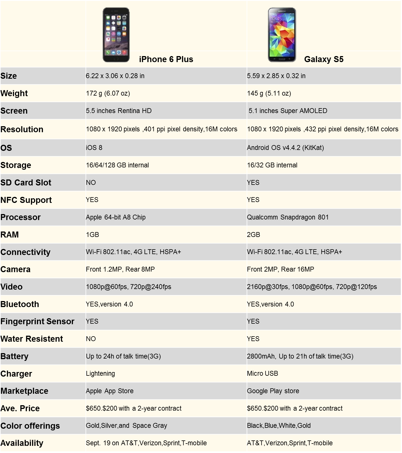 iphone6-gs5-specs