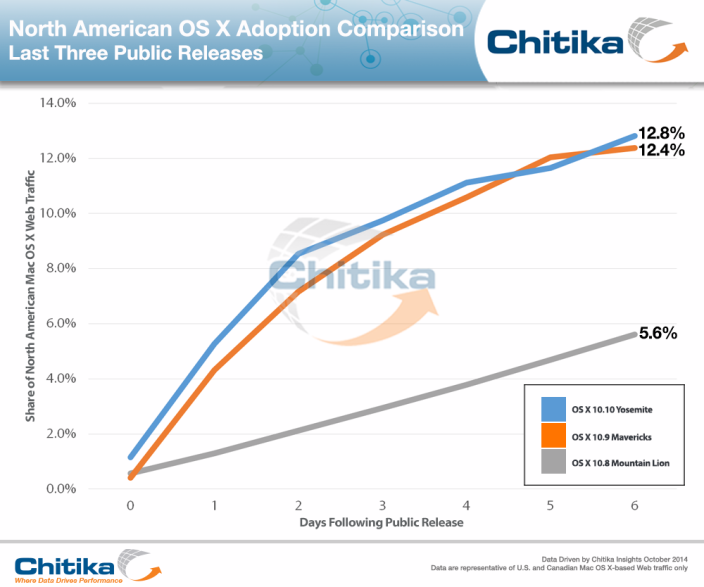 chitikainsights-yosemite_adoption_comparison
