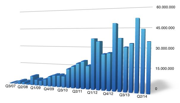 iPhone q414 Números da Apple em vendas de iPhones, iPads e iPods