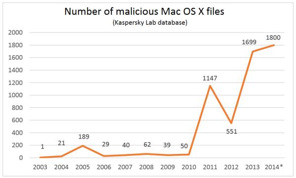 macosx-virus