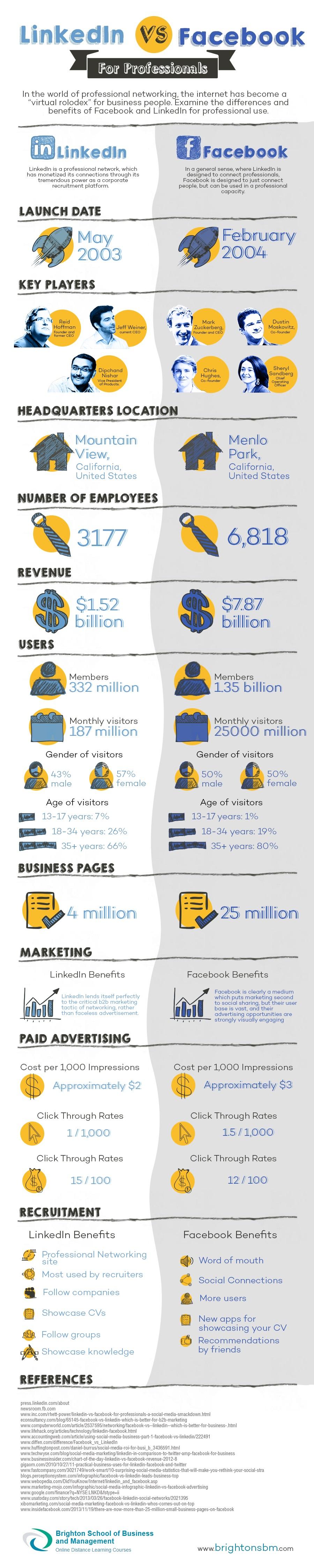 BSBM-IG-LinkedIn-vs-Facebook-Infographic