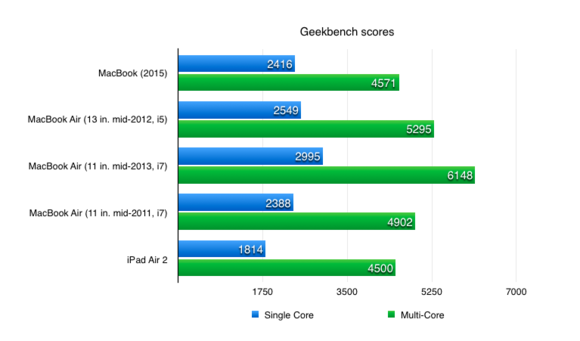 geekbench-scores-new-macbook-100578161-large