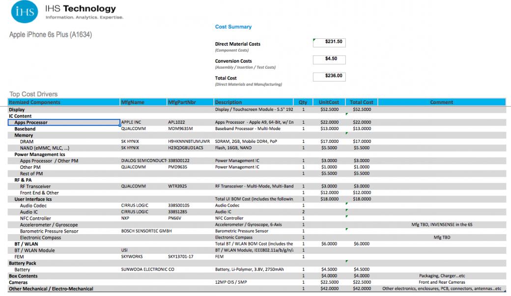 custo-de-producao-dos-iphones-6s-e-6s-plus